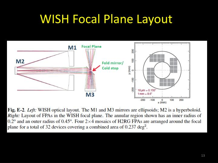 WISH Focal Plane Layout