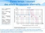 zones temps courant des effets du courants alternatifs