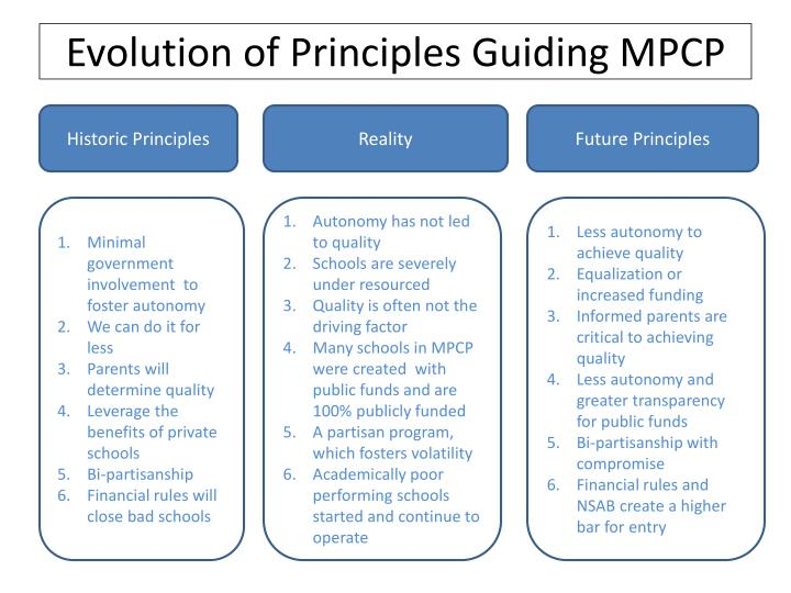 Evolution of principles guiding mpcp