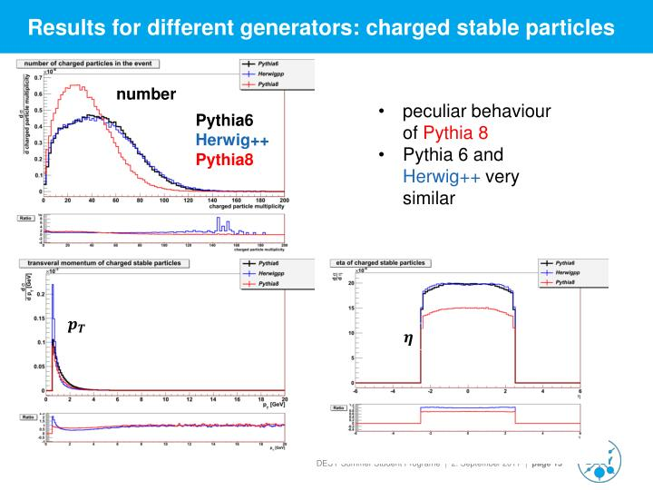 Results for different generators: charged