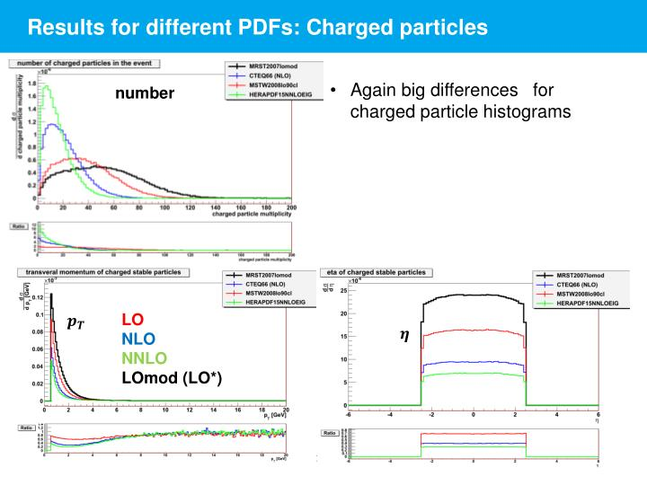 Results for different PDFs: Charged particles
