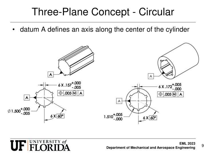 Three-Plane Concept - Circular