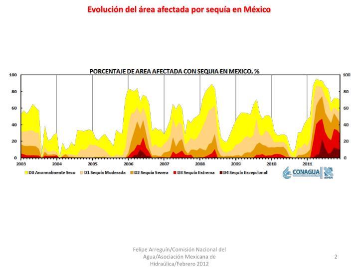 Evolucin del rea afectada por sequa en Mxico
