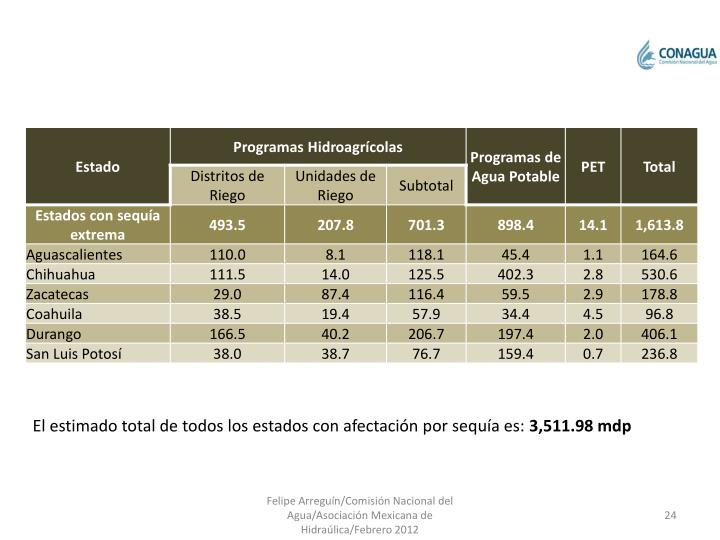 Resumen de inversiones 2012 Conagua (mdp)