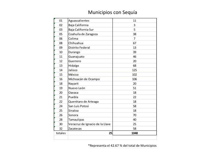 Municipios con Sequa