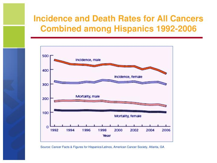 Incidence and Death Rates for All Cancers Combined among Hispanics 1992-2006