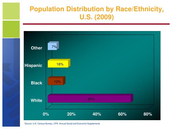 Population Distribution by Race/Ethnicity, U.S. (2009)