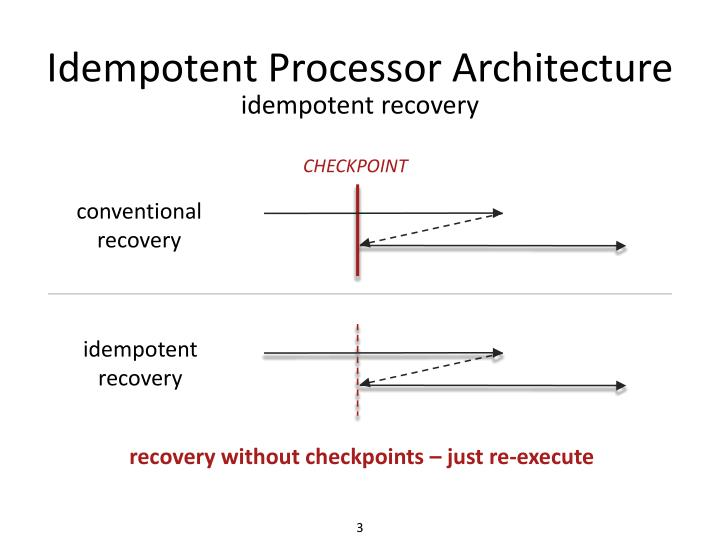 Idempotent processor architecture2
