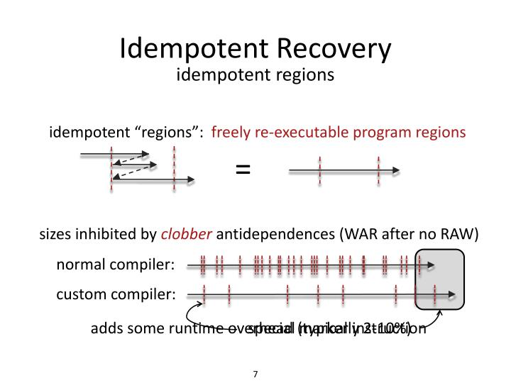 Idempotent Recovery