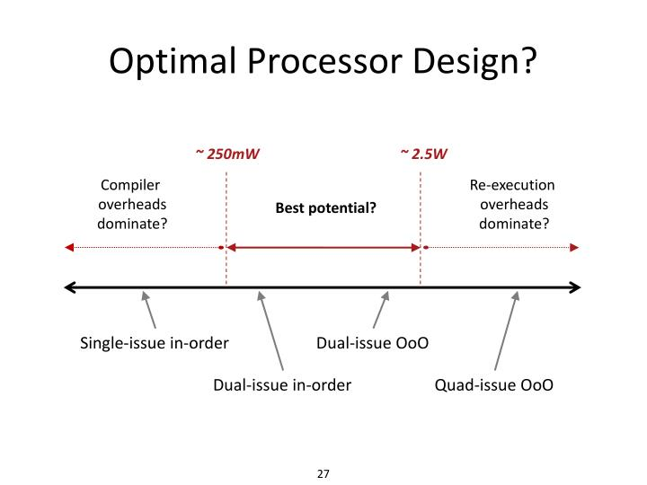 Optimal Processor Design?