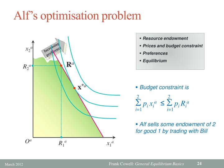 Alf's optimisation problem