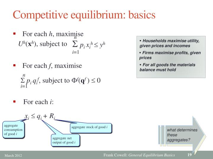 Competitive equilibrium: basics