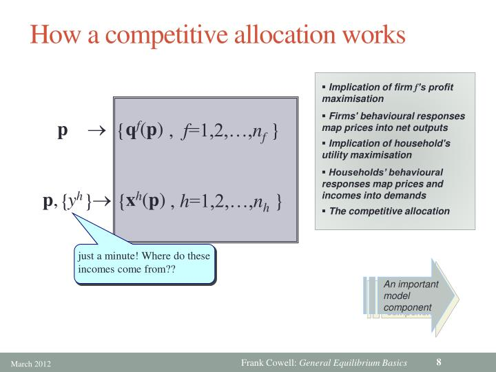 How a competitive allocation works
