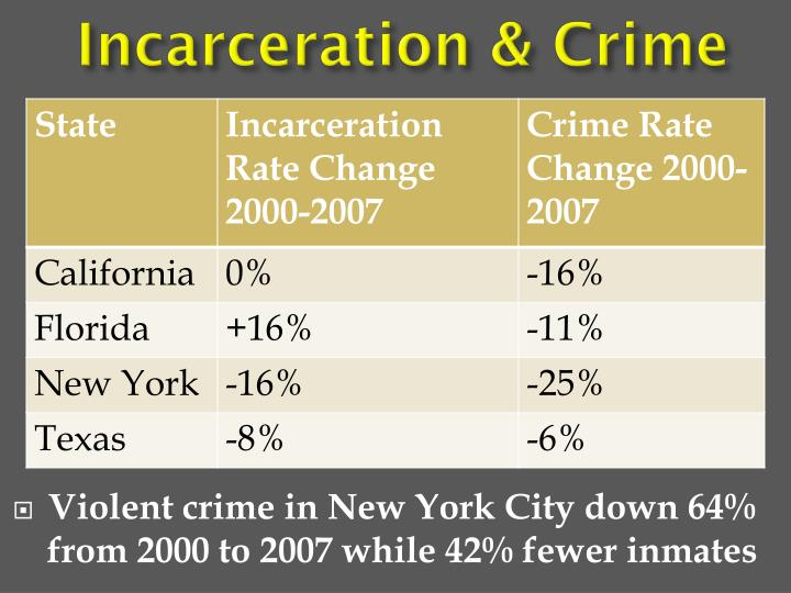 Incarceration & Crime