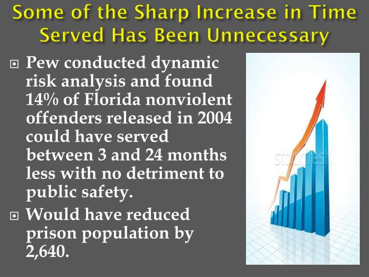Some of the Sharp Increase in Time Served Has Been Unnecessary