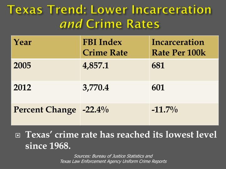 Texas Trend: Lower Incarceration