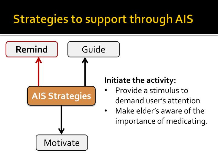 Strategies to support through AIS