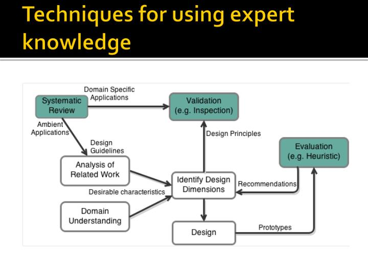 Techniques for using expert knowledge