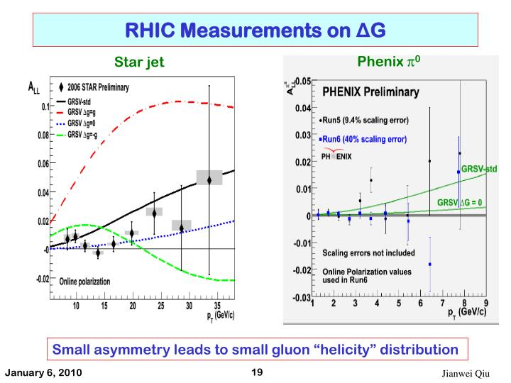RHIC Measurements on