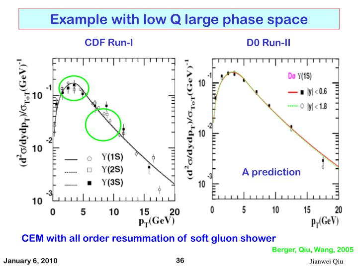 Example with low Q large phase space