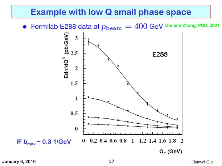 Example with low Q small phase space