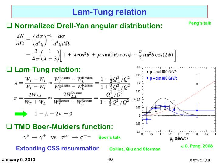 Lam-Tung relation
