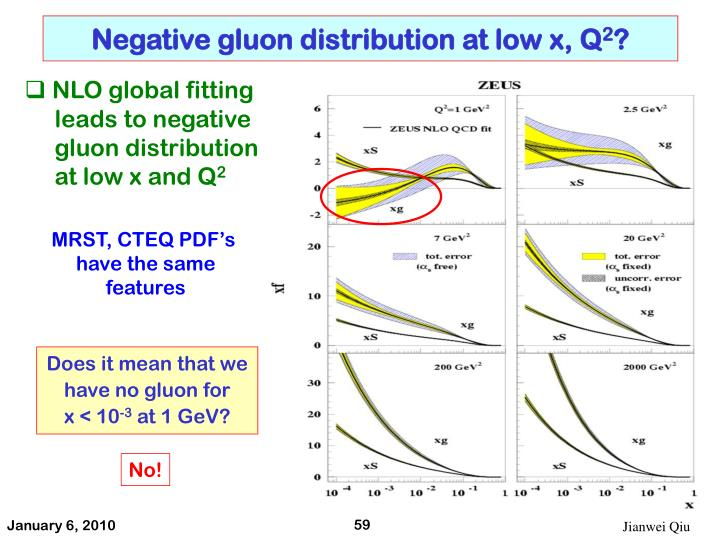 Negative gluon distribution at low