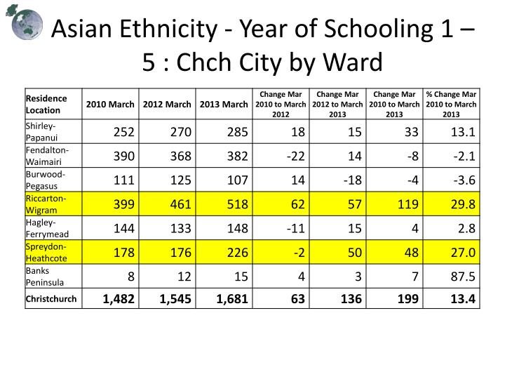 Asian Ethnicity - Year