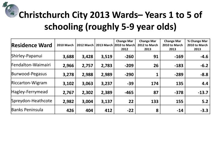 Christchurch City 2013 Wards– Years 1 to 5 of schooling (roughly 5-9 year olds)
