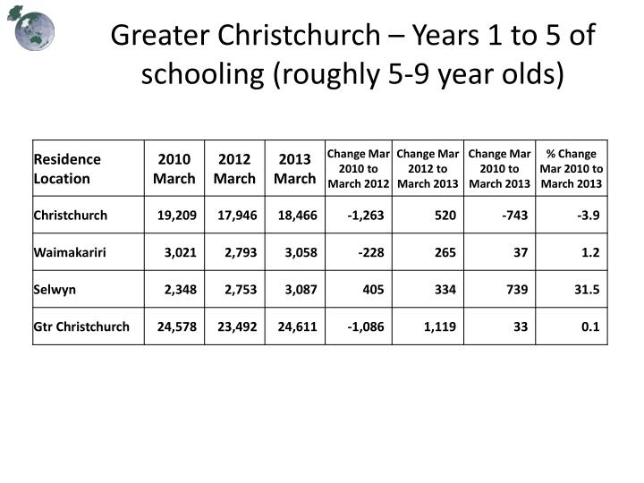 Greater Christchurch – Years 1 to 5 of schooling (roughly 5-9 year olds)