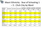maori ethnicity year of schooling 1 5 chch city by ward