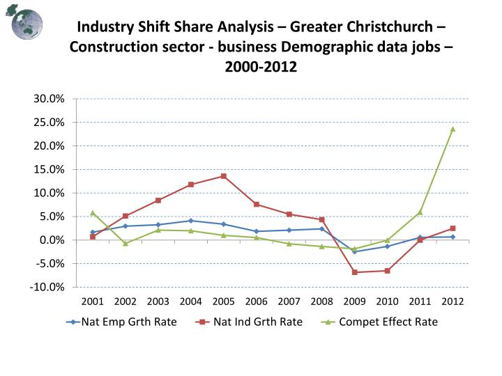 Industry Shift Share Analysis – Greater Christchurch – Construction sector
