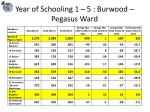 year of schooling 1 5 burwood pegasus ward