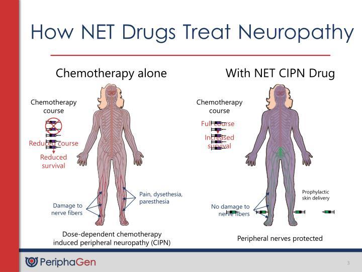 How NET Drugs Treat Neuropathy
