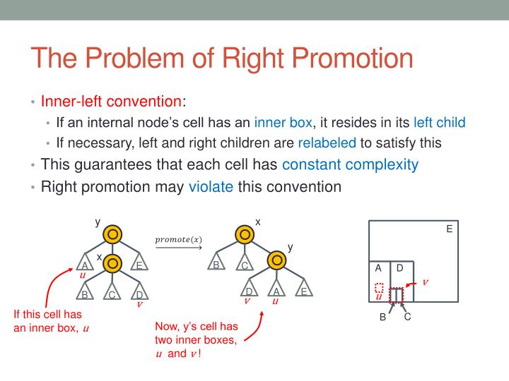 The Problem of Right Promotion
