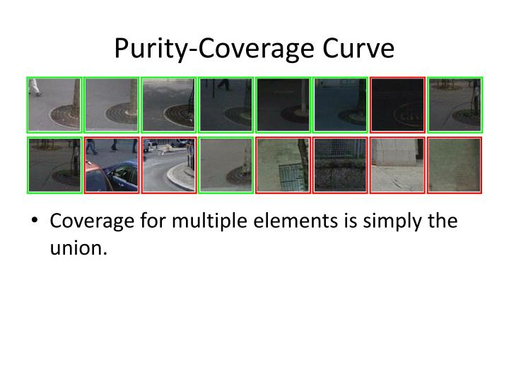 Purity-Coverage Curve