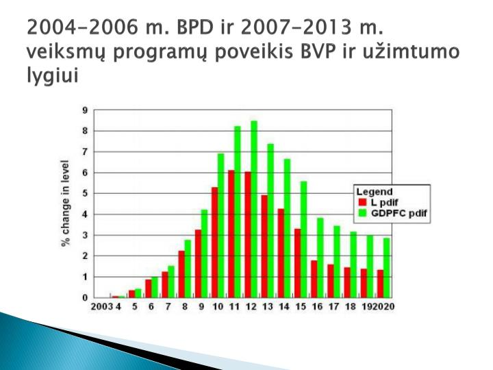 2004-2006 m. BPD