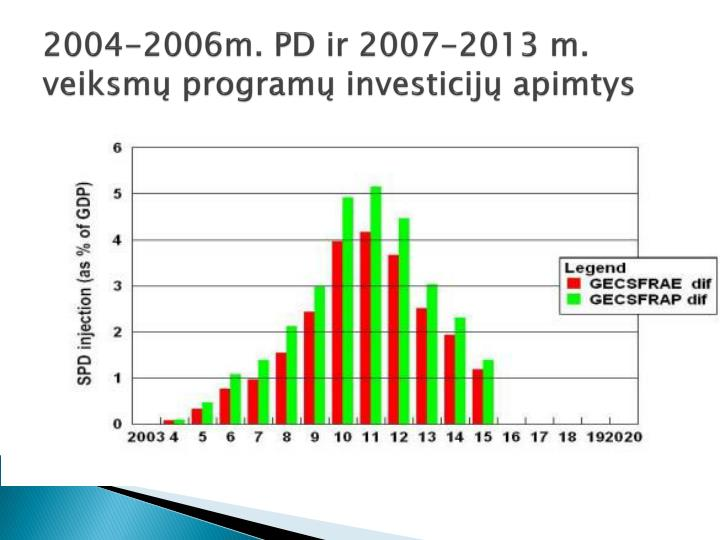 2004-2006m. PD