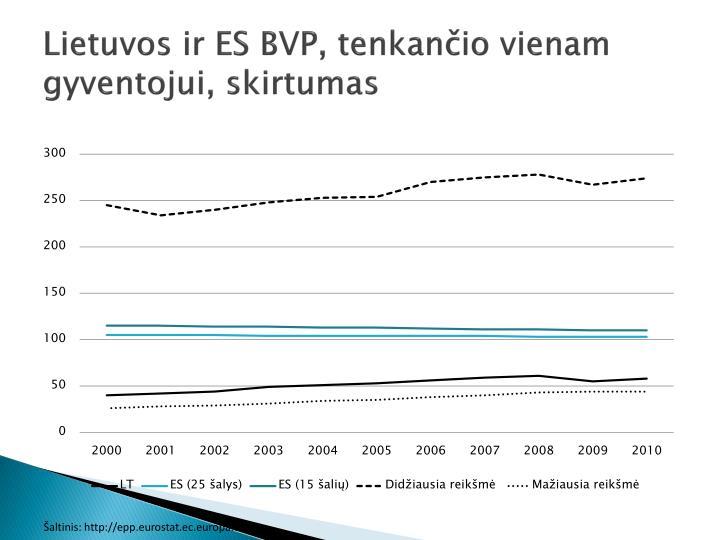 Lietuvos ir ES BVP, tenkančio vienam gyventojui, skirtumas