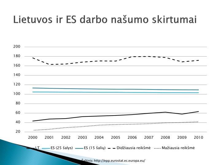Lietuvos ir ES darbo našumo skirtumai
