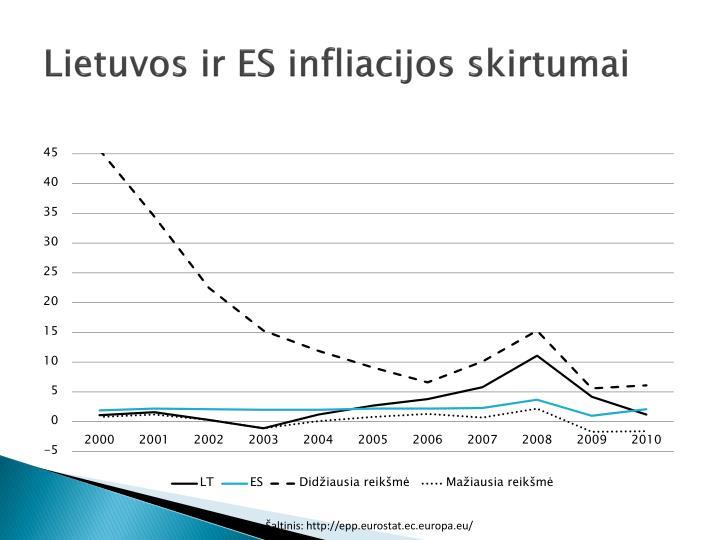 Lietuvos ir ES infliacijos skirtumai