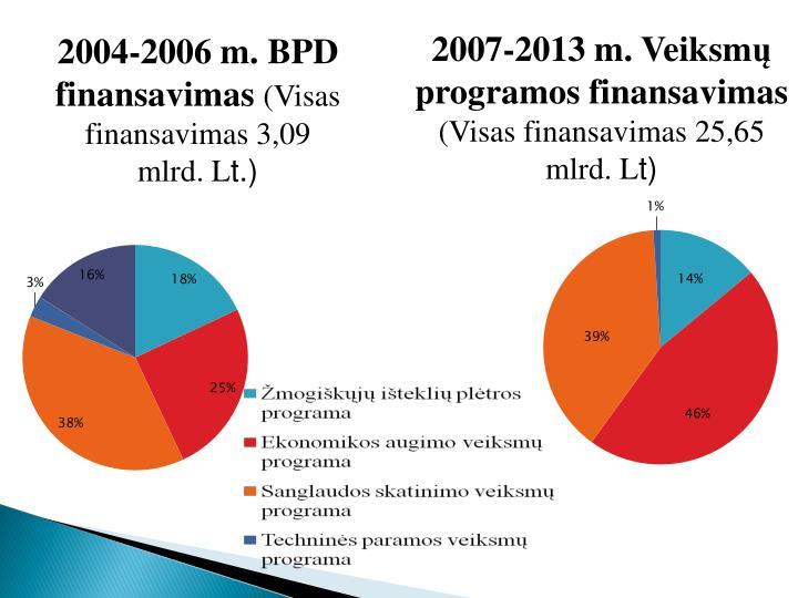 2007-2013 m. Veiksm
