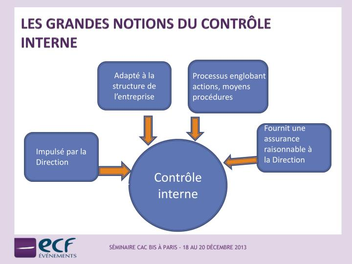 notion de controle Activitéallocation de basearticle budgétairefeuilleton d'ajustementcrédit   administratif du contrôle de gestioncontrôle de gestioncontrôle internecycle.