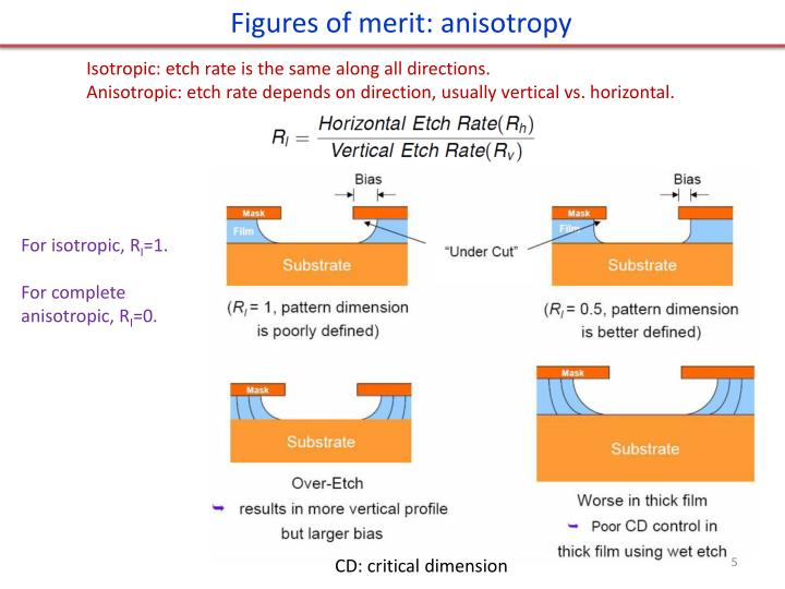 Figures of merit: anisotropy