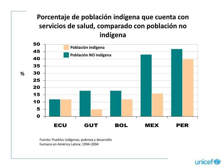 Porcentaje de población indígena que cuenta con servicios de salud, comparado con población no indígena