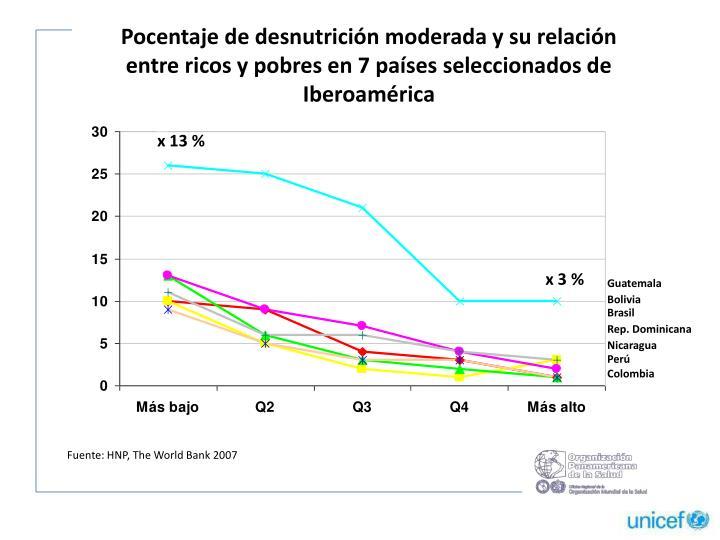 Pocentaje de desnutrición moderada y su relación entre ricos y pobres en 7 países seleccionados de Iberoamérica