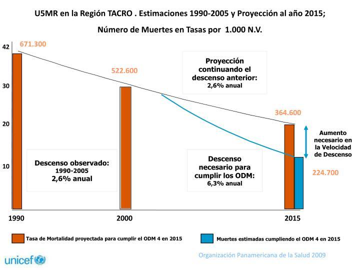 U5MR en la Región TACRO . Estimaciones 1990-2005 y Proyección al año 2015