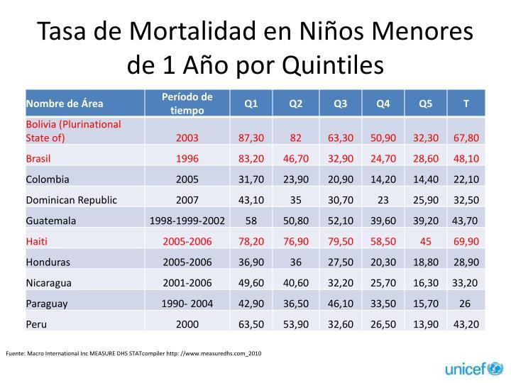 Tasa de Mortalidad en Niños Menores de 1 Año por Quintiles