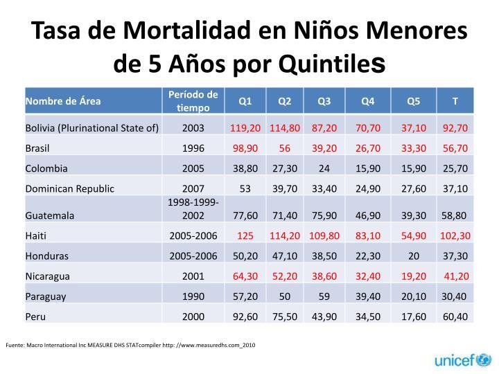 Tasa de Mortalidad en Niños Menores de 5 Años por Quintile