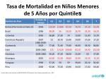 tasa de mortalidad en ni os menores de 5 a os por quintile s